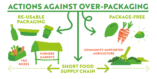 Plastic packaging failing to prevent food waste crisis, new study finds. Zero Waste Europe