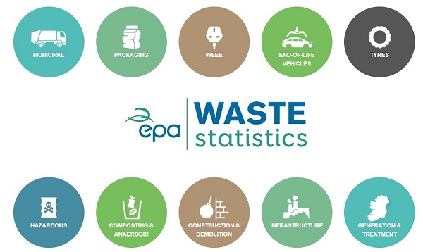 National Waste Statistics Environmental Protection Agency Ireland