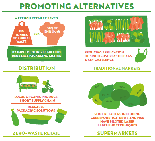 Plastic packaging failing to prevent food waste crisis, new study finds, Zero Waste Europe, Friends of the Earth,